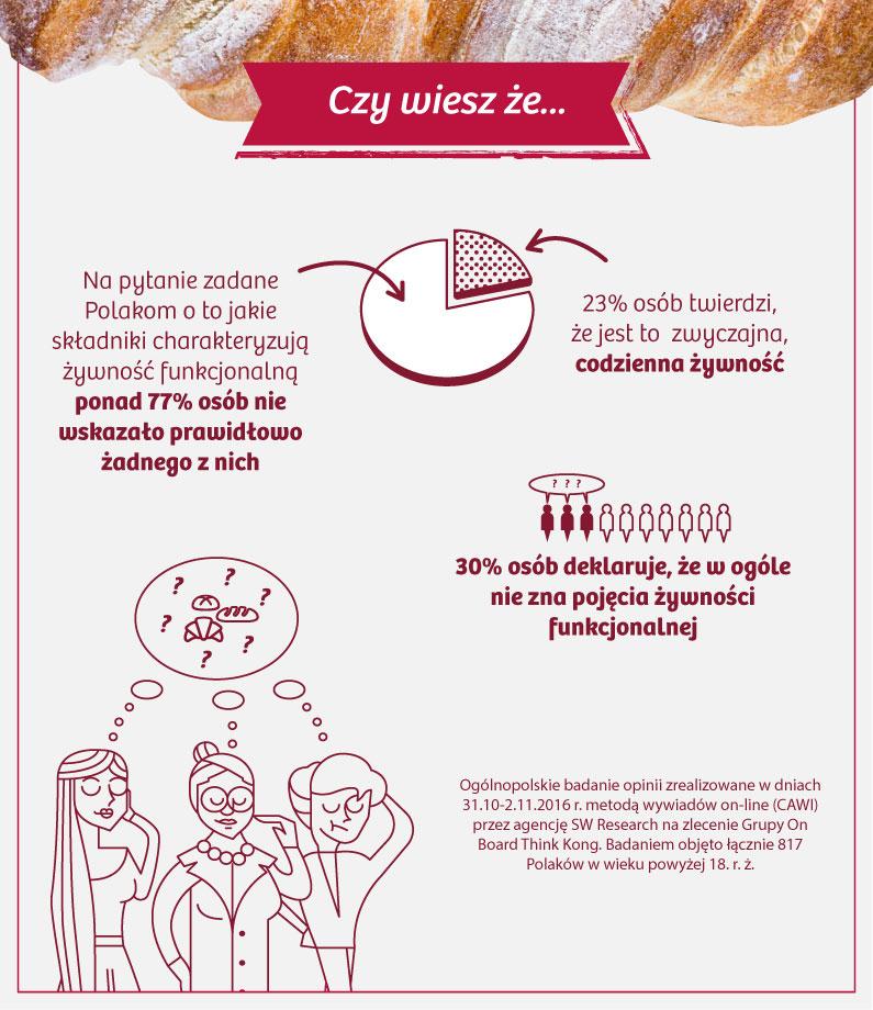Czy wiesz że 30% osób deklaruje, że w ogóle nie zna pojęcia żywności funkcjonalnej