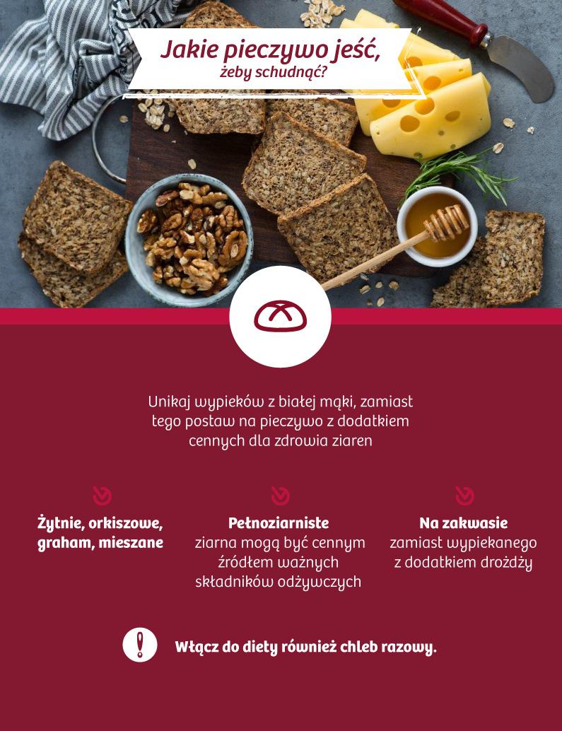 Jakie pieczywo jeść, żeby schudnąć