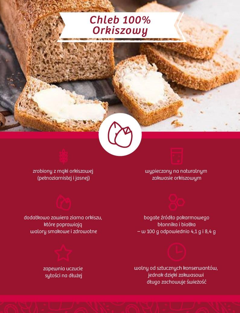 Chleb 100% Orkiszowy infografika