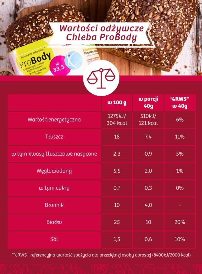 Wartości odżywcze Chleba ProBody